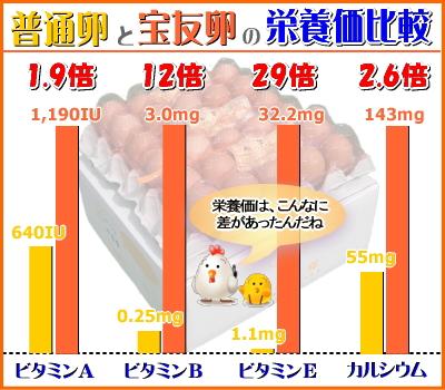 宝友卵の栄養価は、普通卵よりもお値打ちです!
