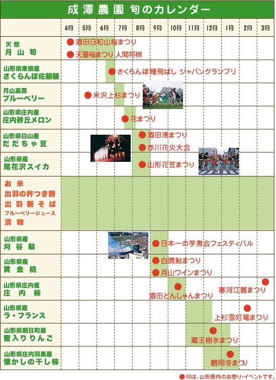 山形県の旬の農産物と各地のお祭り行事